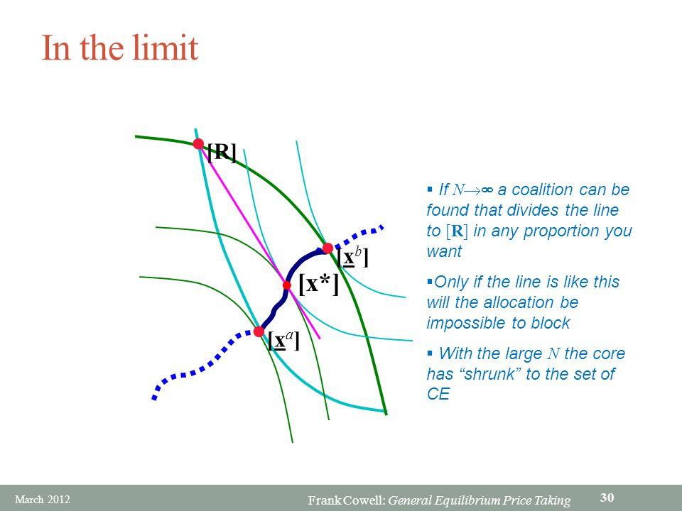 In the limit [R] [xb] [xa] [x*]